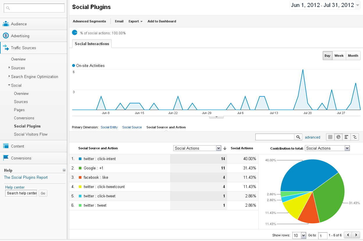 Tutorial de Google Analytics