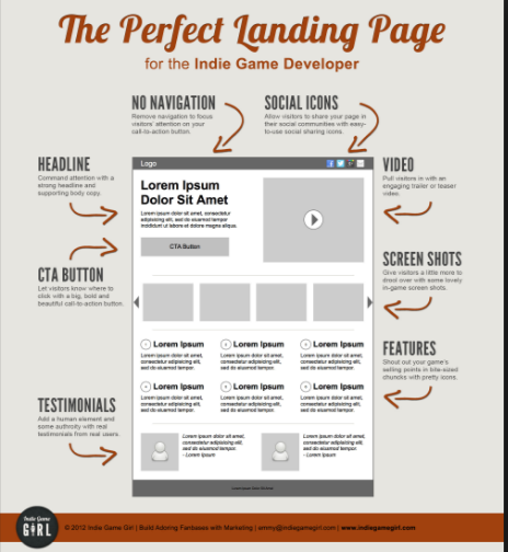 Home vs landing page