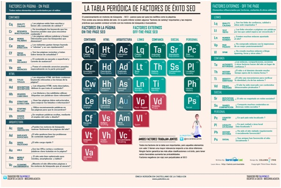Tabla periodica factores seo