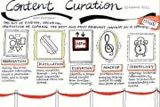 Content Curator, fundamental en el marketing de contenidos